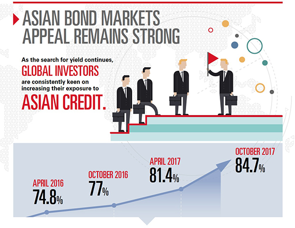 Asian bond market
