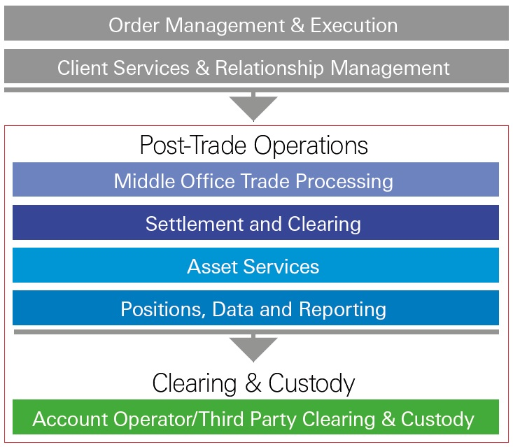 HSBC Broker Outsourcing | Insights | HSBC