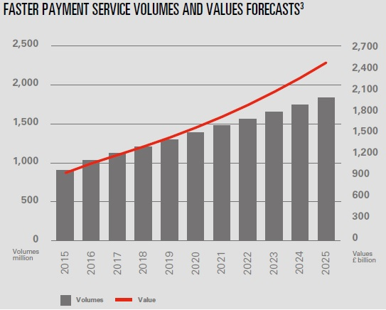 Instant payment schemes | Insights | HSBC