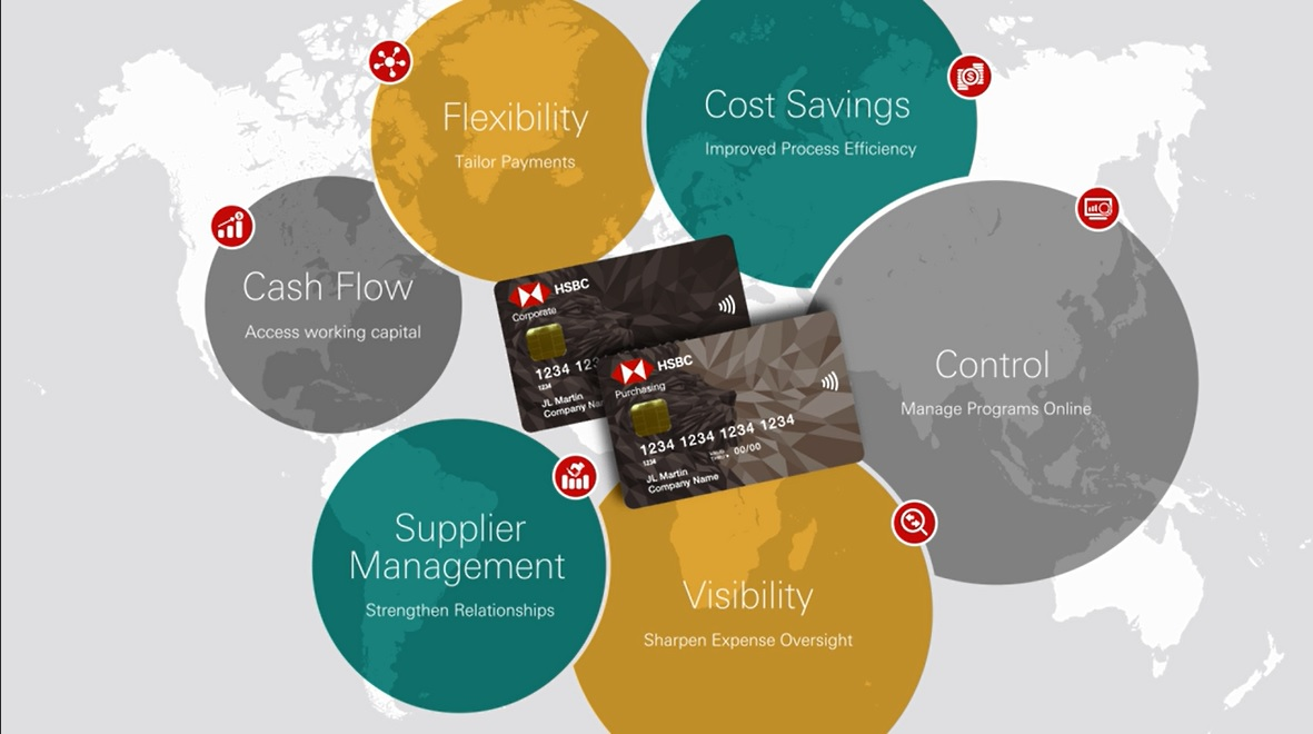 Global corporate cards hsbc corporate cards video reheart Images