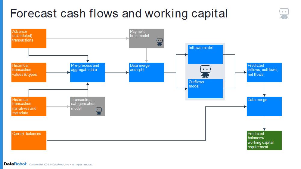 Next Generation Treasury Management | Insights | HSBC