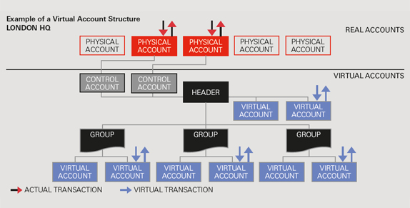 Virtual Account Structure