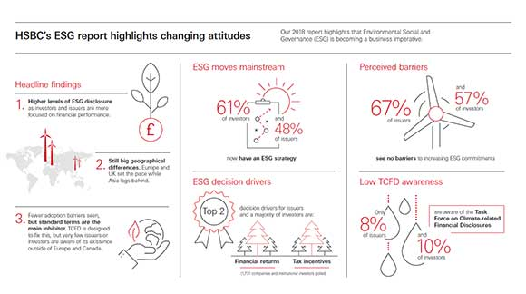 Sustainable Financing and ESG Investing Report Infographic